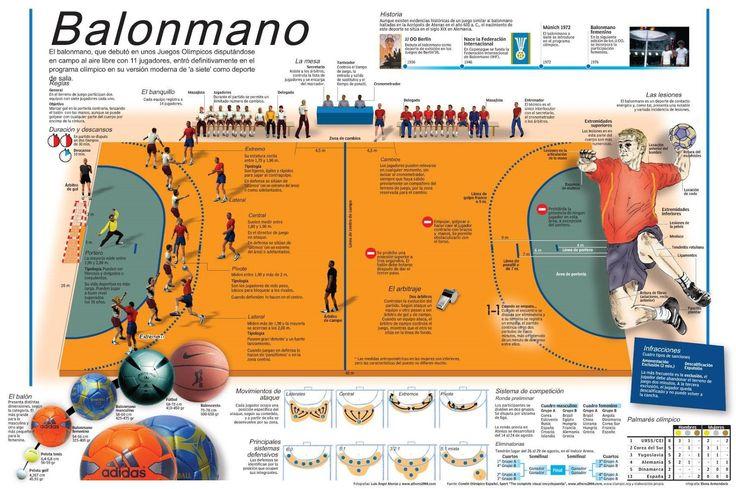 infografia de balonmano