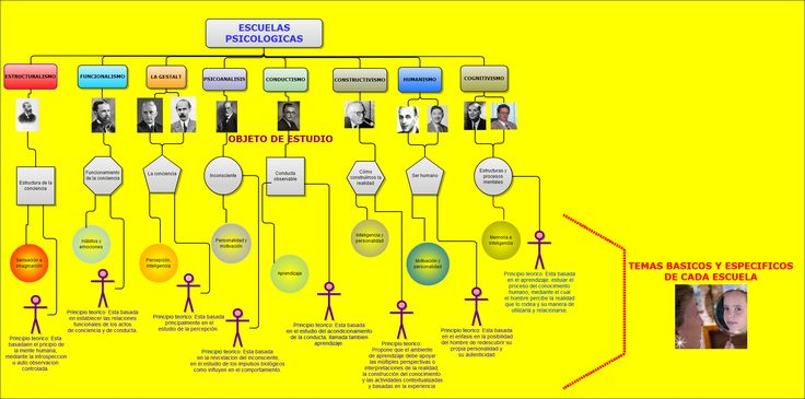 Mapa conceptual escuelas psicologicas