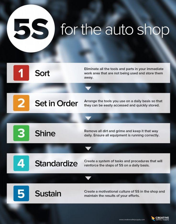 5s For The Auto Shop Poster Shops Autos And Auto Shops
