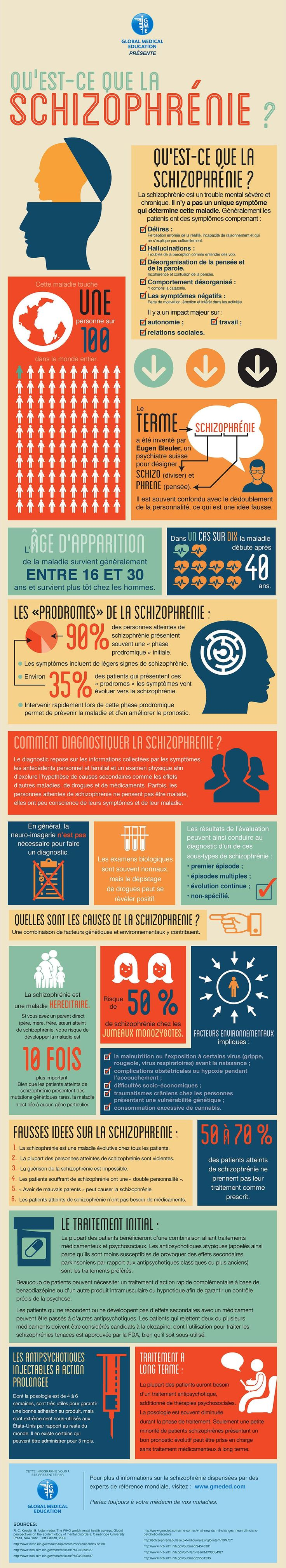 What Is Schizophrenia? | Global Medical Education