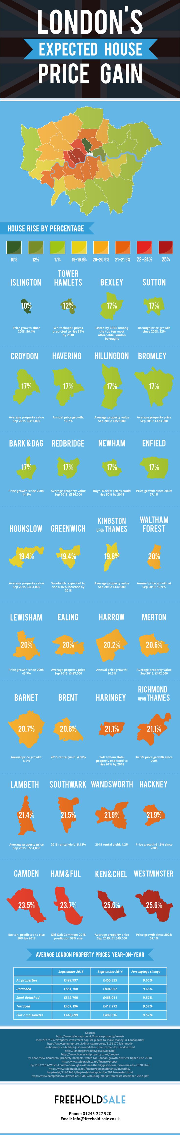 London's expected house price gain infographic