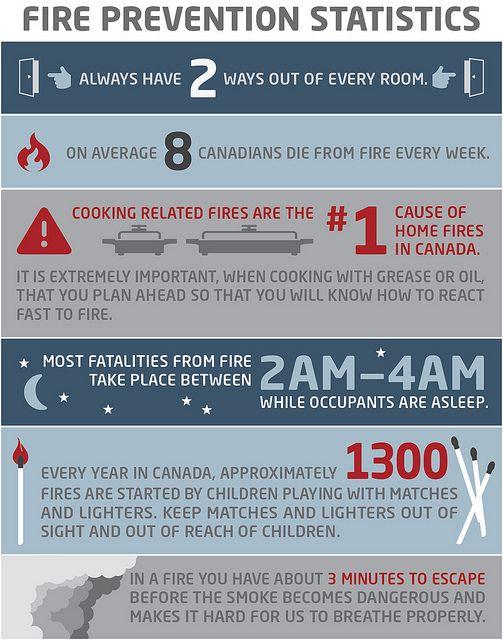Firemen Safety