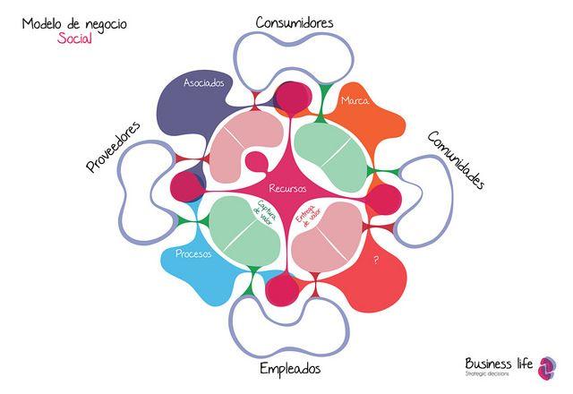 Modelo de negocio social Business life. Por Javier Silva y Santiago Restrepo.  Business life.  www.businesslifemodel.com