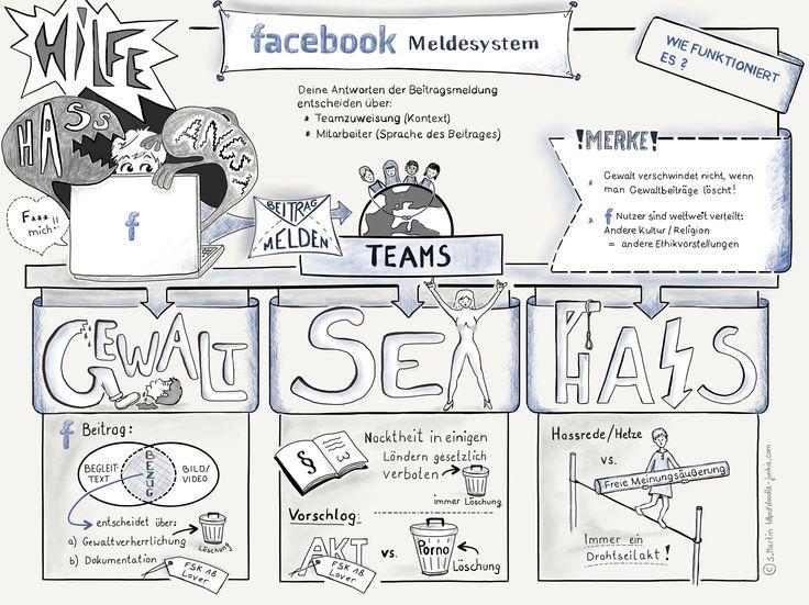 Gewalt, Hass, #Gemeinschaftsstandards, #Nippelgate: Wie #Facebook wirklich mit Beitragsmeldungen umgeht!