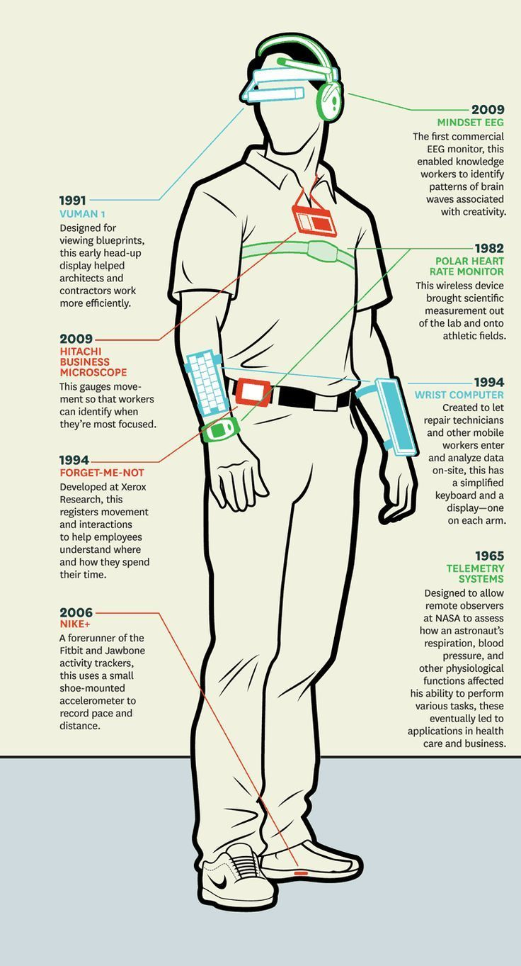 Wearables In The Workplace Wearable Technology Futuristic Technology Innovation Technology