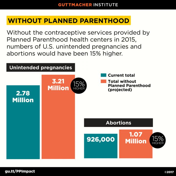 Unintended pregnancies and abortions averted by Planned Parenthood, 2015   Guttmacher Institute