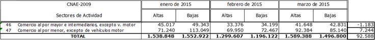 Tabla altas y bajas a la seguridad social del comercio mayorista y minorista en España. Marzo 2015