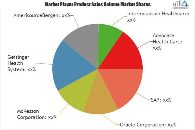 Healthcare Supply Chain Management Market Size Status And Forecast 2025 Emerging Key Players Oracle Corporation Mck Share Market Marketing Industrial Trend