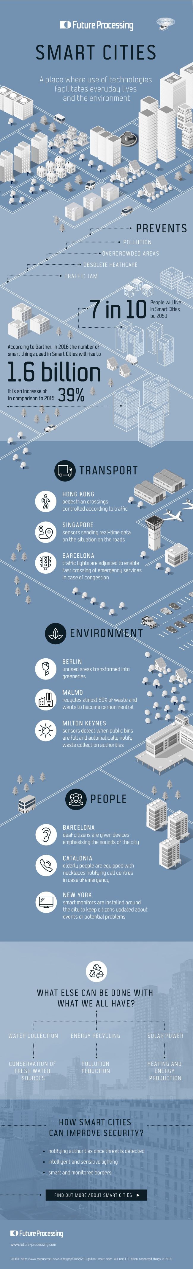 What is a smart city? How will smart technologies improve our urban life? Today's graphic has those answers and more.