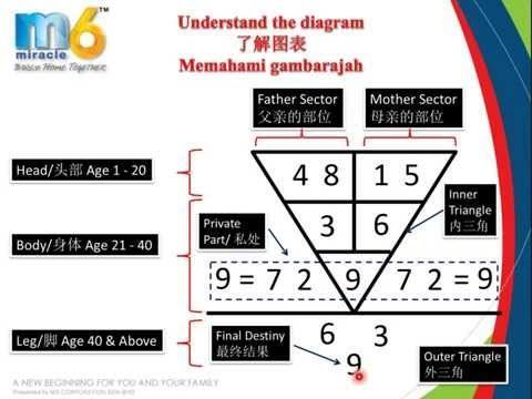 Pythagoras Calculation of Numerology Life Profile P1   Numerology Birth Date   Free Profiling - YouTube #birthdatenumerology #numerologycalculation