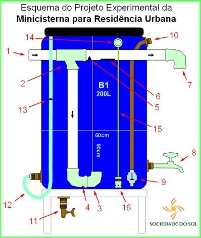 Captação de água da chuva: uma versão simplificada