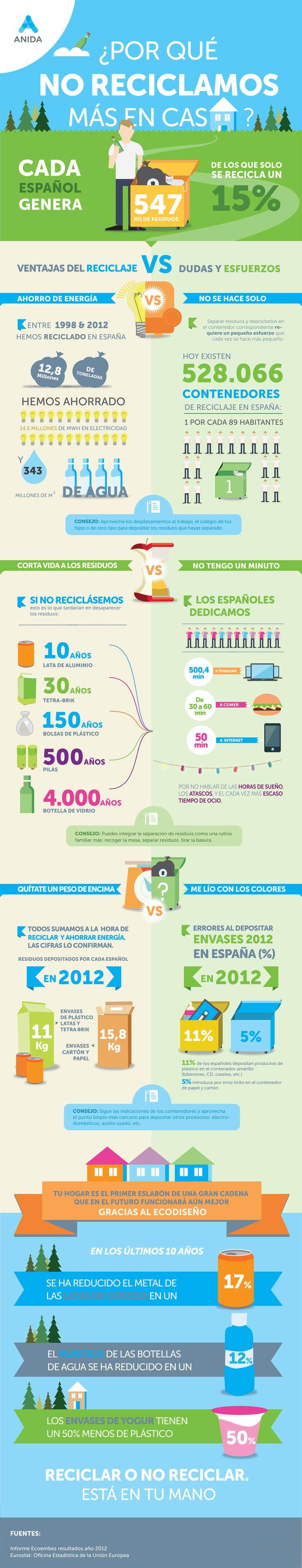 Infografia_Anida_reciclaje