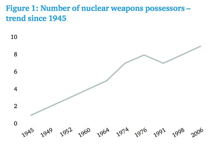 B2 - Chatham House, April, 2014: Too Close for Comfort: Cases of Near Nuclear Use and Options for Policy, by Patricia Lewis, Heather Williams et.al.