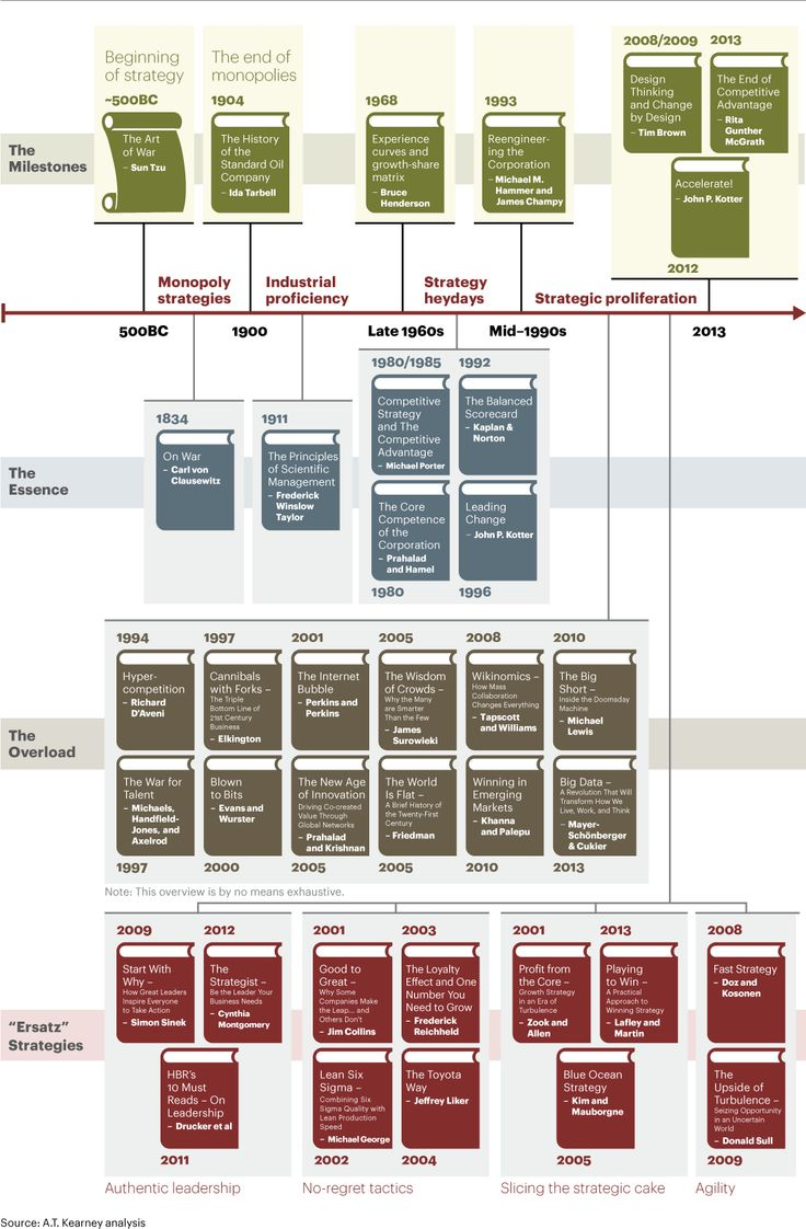 The History of Strategy and Its Future Prospects - Strategy Featured Article - A.T. Kearney