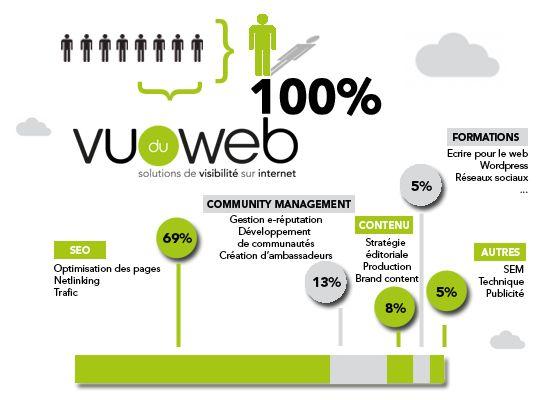 Typologie des métiers de l'agence Vu du WEB