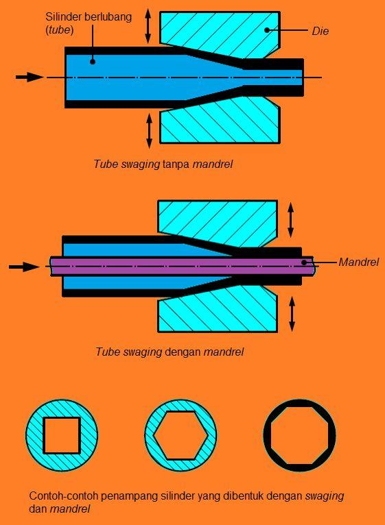 Tube Swaging Pembentukan Bahan Pembentukan Logam Original link http://ift.tt/1PSyHD4