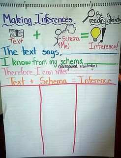 I made one just like this last year! Very helpful way for students to organize their ideas.