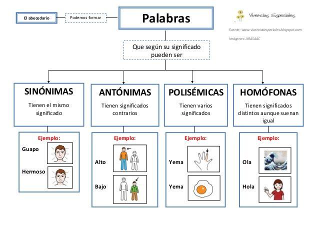 Resultado de imagen de ejemplos de palabras polisemicas para primaria