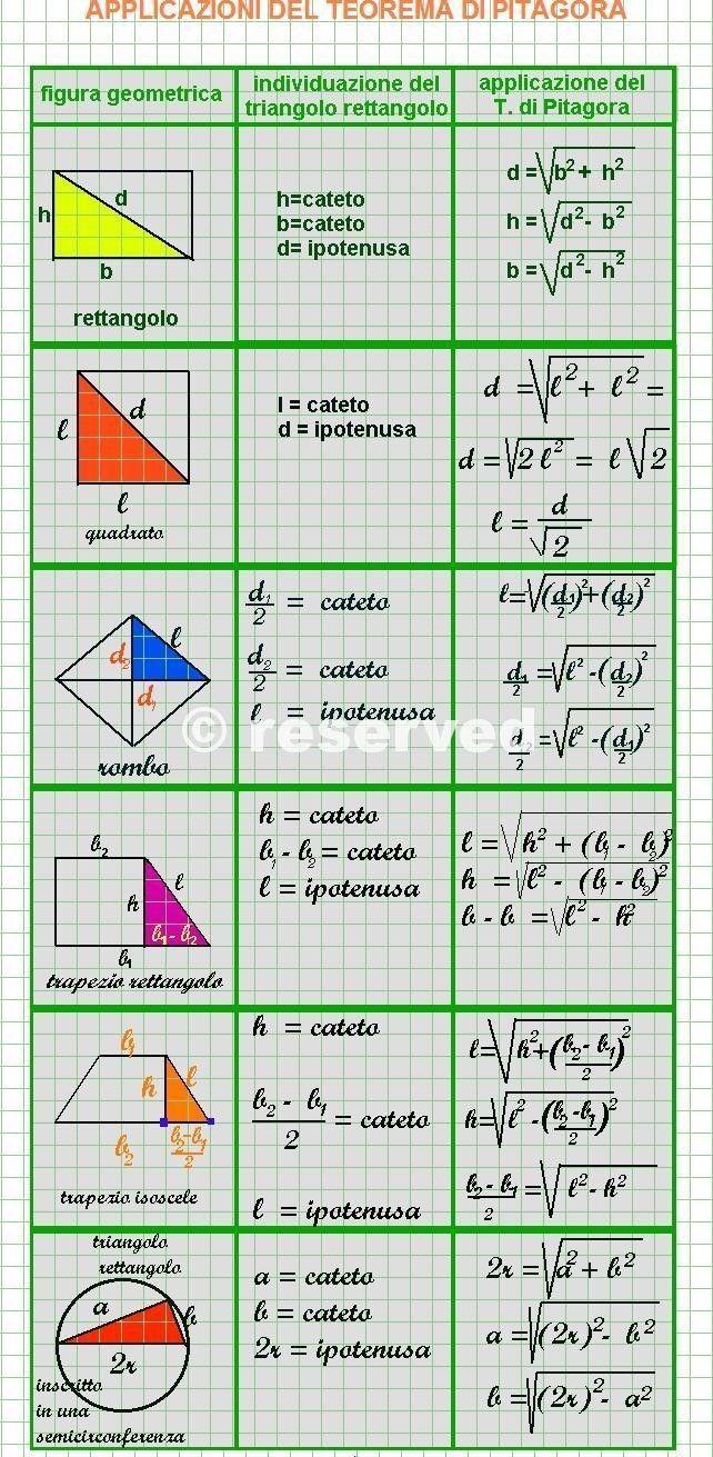 teorema di pitagora #mathtutoring | Math | Pinterest