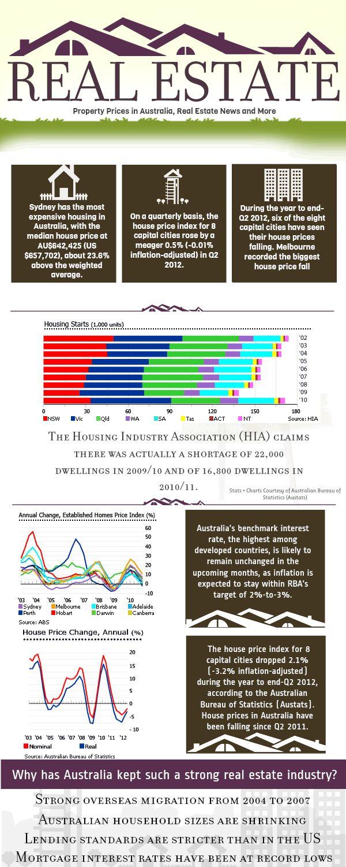 Property Prices In Australia