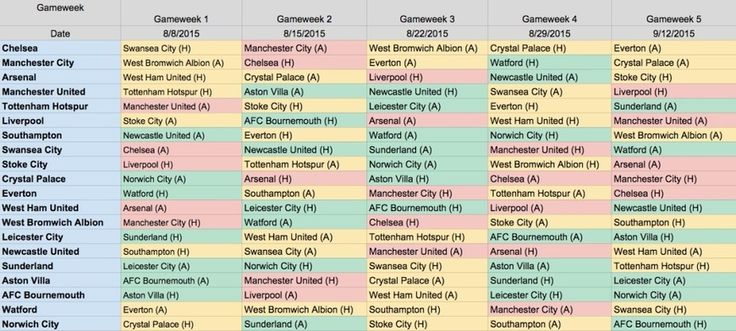 2015/16 EPL Fixture List - First 5 Gameweeks Analysis - Fantasy Premier League Tips