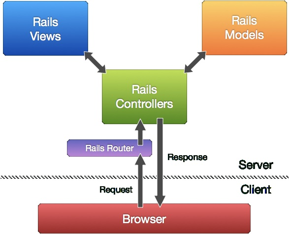 Rails MVC Diagram