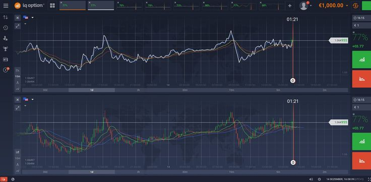 Comparison candlestick chart and line chart with the broker IQOption
