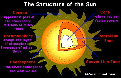 What Is The Sun Made Of The Sun Is Made Up Mainly Of