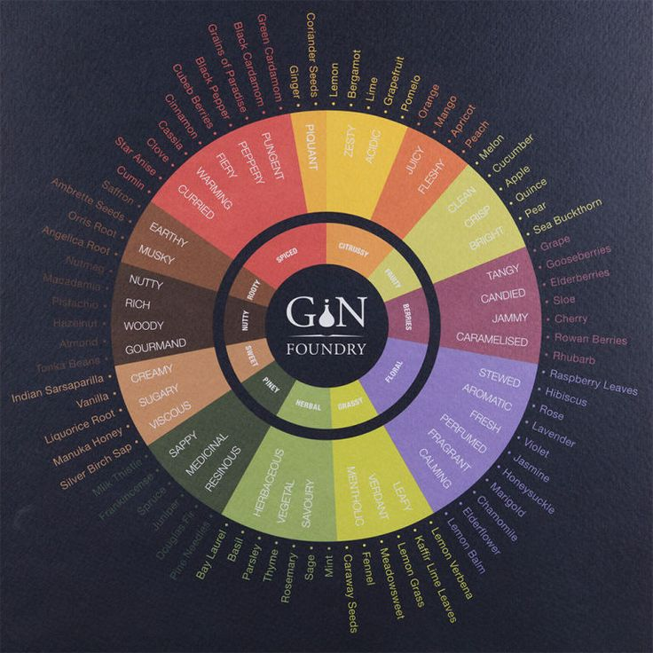 The 'gin tasting wheel' matches types of gin with the appropriate botanicals and explains their corresponding flavours. While clean gins are said to go with cucumber and apple, a sprig of rosemary, sage or basil is the best garnish to complement a herbal gin, says the chart. As for spiced gins, which can be described as warming or peppery, they're best served with garnishes of clove or black pepper. Cheers!