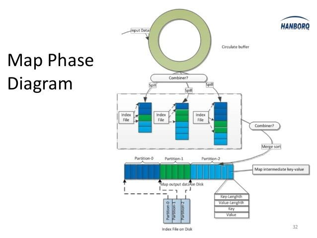 Map Phase