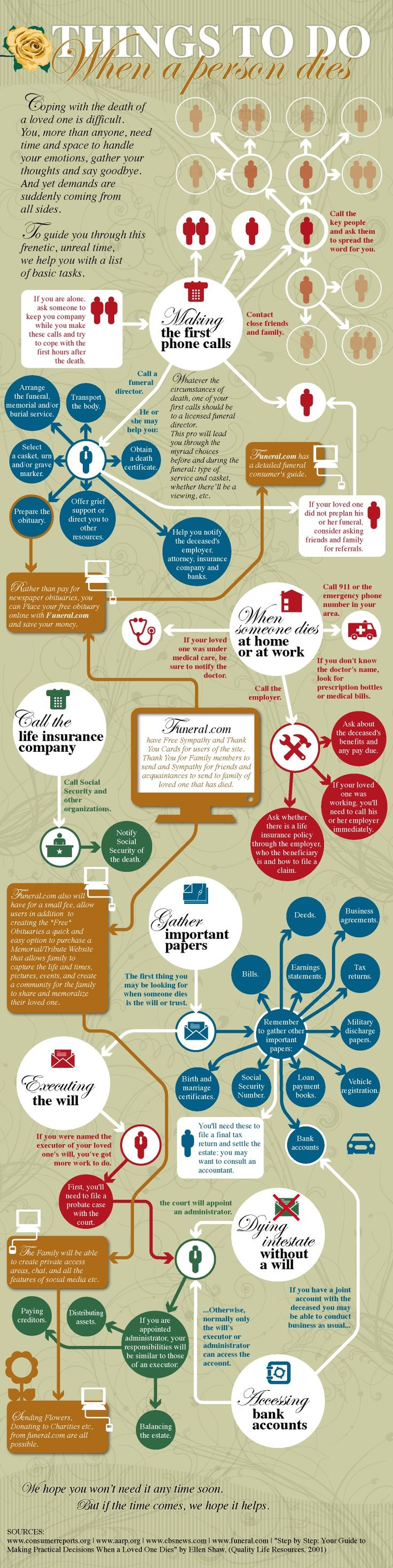 7 Creative & Fascinating Funeral-Related Inforgraphics | Leading Funeral Publication