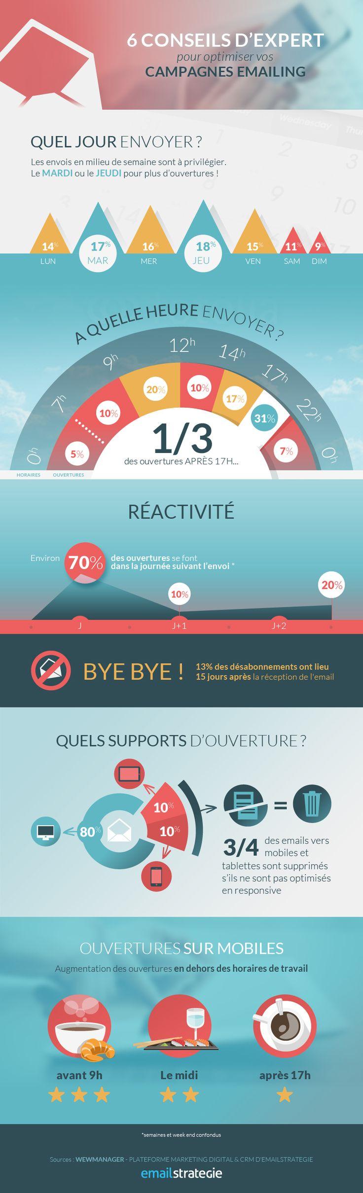 [Infographie] Optimisez vos campagnes d'infolettres