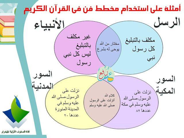 استراتيجية مخطط فن ضمن استراتيجيات التعلم النشط Venn Diagram 3ilm Nafi3 Venn Diagram School Crafts Arabic Lessons