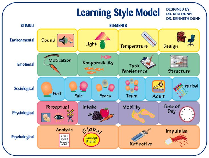 learning styles and theories Kolb - learning styles kolb's experiential learning style theory is typically represented by a four stage learning cycle in which the learner 'touches all the.