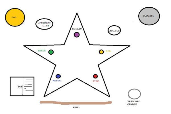 Simple Basic Altar | wicca | Pinterest