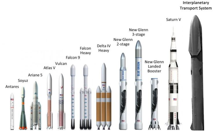 """"""" The SpaceX rocket that will send us to Mars compared to the Saturn V and previous rockets """""""