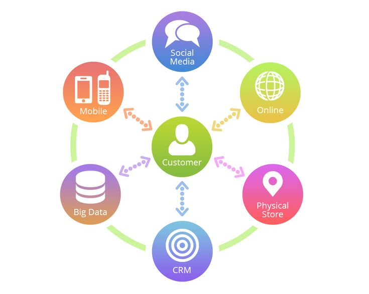 How To Create A BB OmniChannel Marketing Strategy  Right On