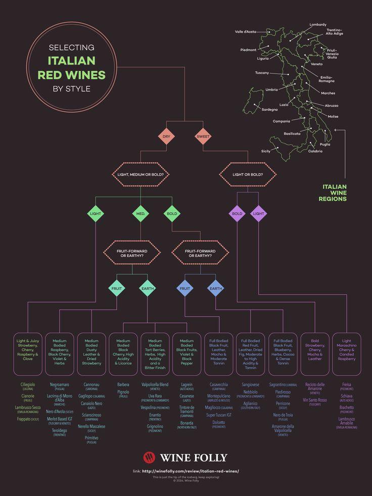 Indeciso al momento di scegliere dalla carta dei #vini? Prova questo diagramma di flusso