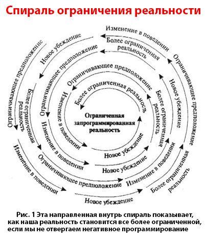 ограничивающие убеждения: Спираль ограничения сознания