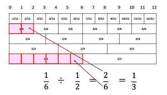 苦手な子どもが多い分数の計算。それを視覚的に理解しようと、浜松市内の小学生=当時=が「分数ものさし」を考えた。長さ12センチのものさしに5列の目盛りが付き、基準単位の「12分の1」がいくつあるか数え…