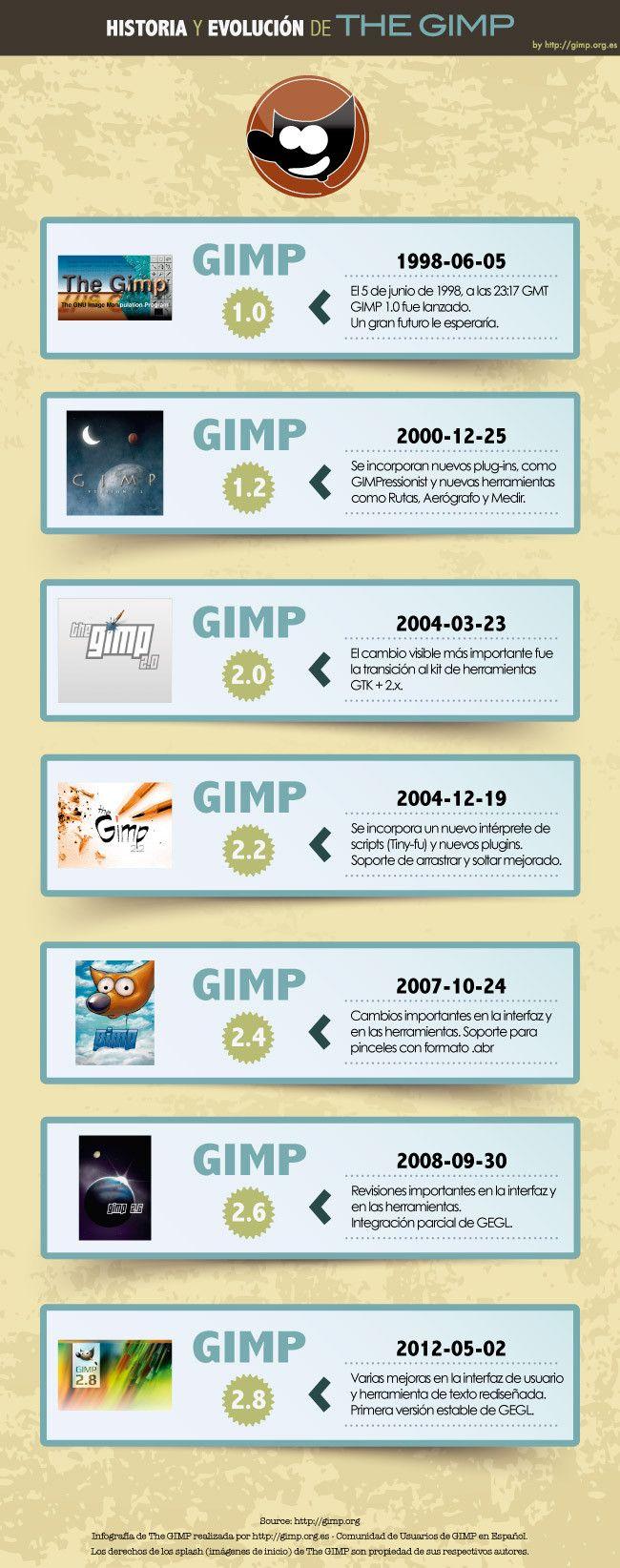 Evolución de Gimp #infografia #diseño