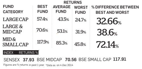 Difference between best and worst returns of Mutual Fund (India)