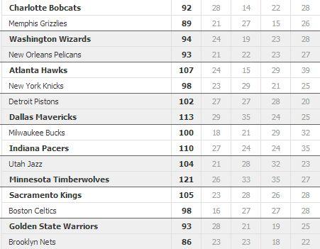 SCRIVOQUANDOVOGLIO: BASKET NBA:I RISULTATI DELLA NOTTE (22/02/2014)
