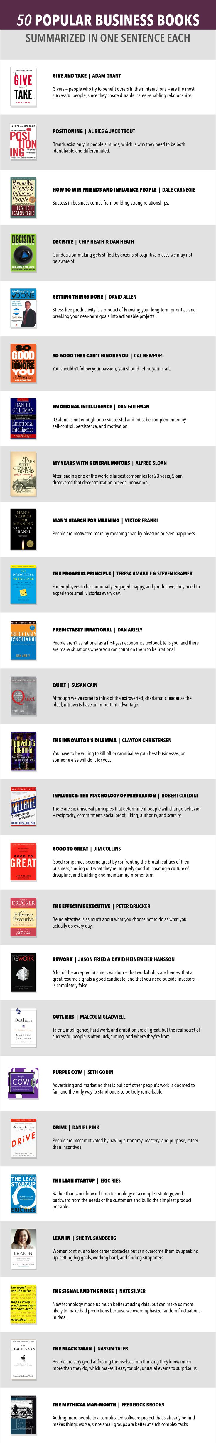 50 Business Books In One Sentence PAGE ONE (click for the rest)