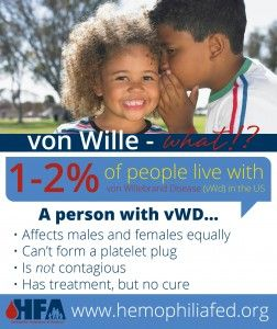 March 6th Fact: Von Willebrand Disease (vWD) is the most common #bleedingdisorder (1-2% of the world's population), and affects males and females equally. Many people with vWD are under or misdiagnosed because of mild symptoms. Those with vWD have lower or malfunctioning von Willebrand Factor activity, and thus cannot form a proper platelet plug. Depending on the type and severity of the condition, someone with vWD can experience mild, moderate, or severe bleeding episodes.