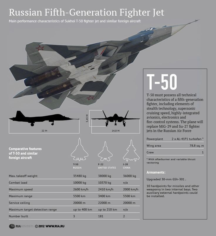 Russian Fith-Generation Fighter Jet.The fighter will enter service with the armed forces in 2016,& not 2015 as previously announced,President Vladimir Putin said at a live Q session with the Russian public in April.The Defense Ministry had earlier said the jet would be ready in 2015.The T-50, also known as PAK-FA (future tactical fighter aircraft), first flew in January 2010 and was presented to the public at the Moscow Air Show in 2011.