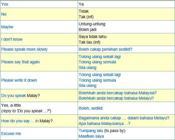 Malay Phrases - Quick Online Learning - ILanguages.org