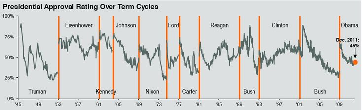 Presidential Approval Rating Over Term Cycles