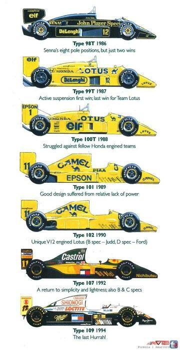 Lotus 1986 to 1994