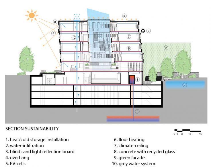 74 best sustainable design images on pinterest | sustainable